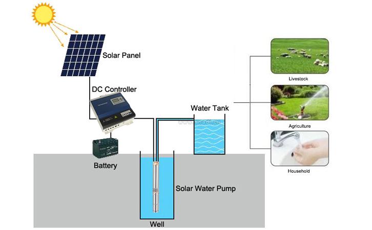 太阳能水泵逆变器