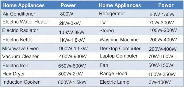 离网逆变器太阳能系统提供给家庭电器的力量