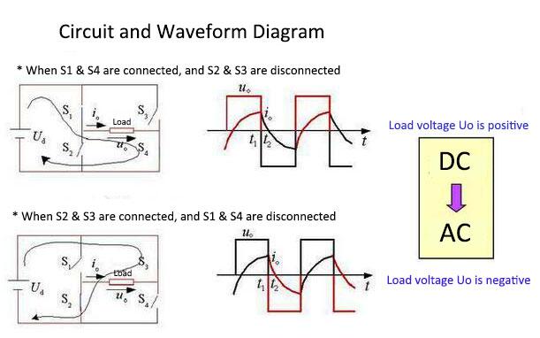 逆变器电路及波形图