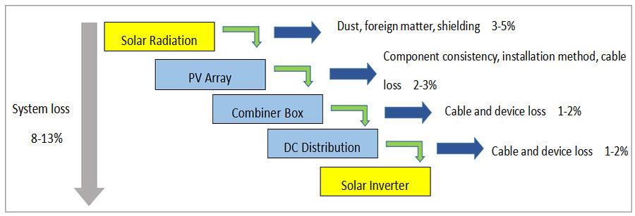 太阳能逆变器系统损耗图
