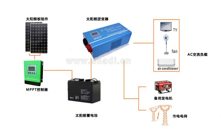 选购离网太阳能逆变器的技巧